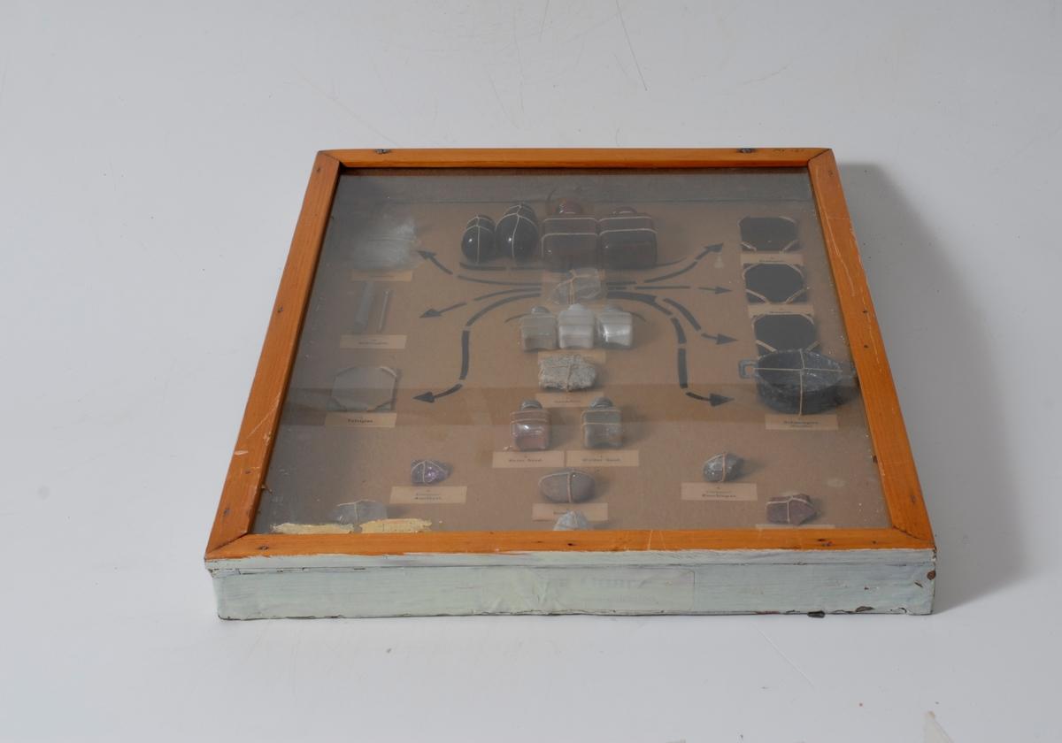 Kasse med glass foran.  Viser glassproduksjon fra grunnemner til ferdig produkt. produsert i Tyskland