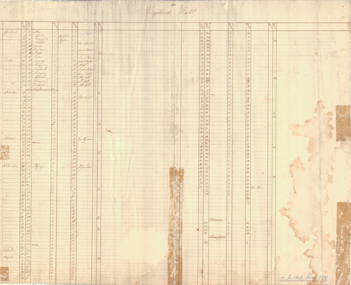 Tablå över allmän fördelning över styrbords vakt